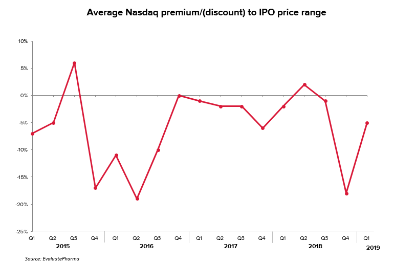 IPO premiums/discounts