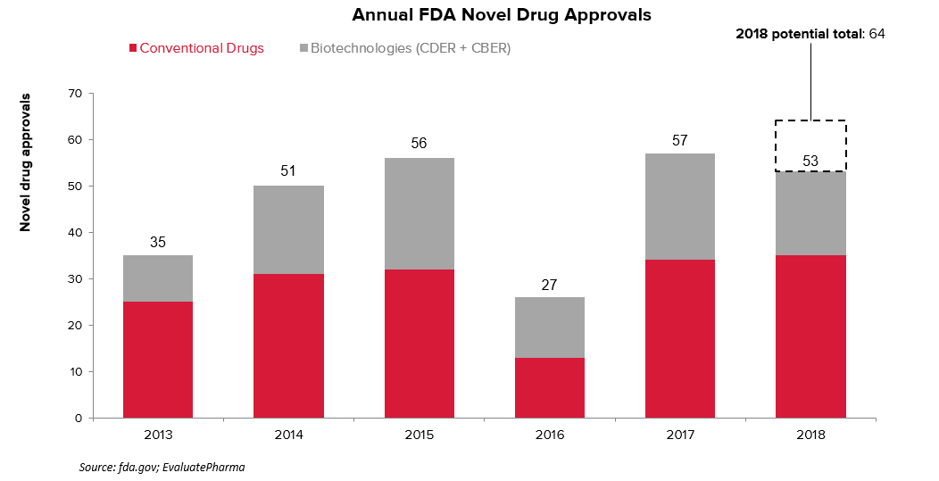Annual FDA approvals and 2018 potential total