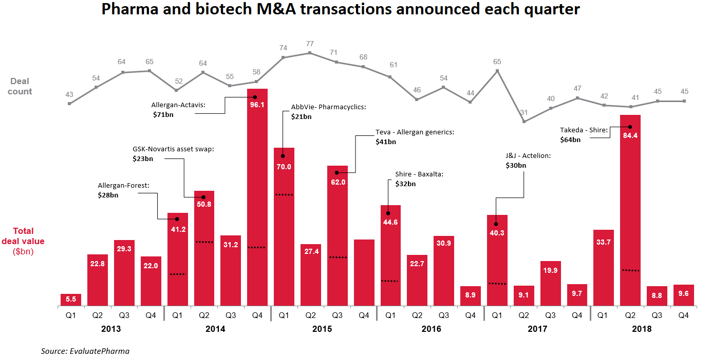 2013-2018 biopharma M&A by quarter
