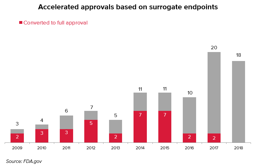 10 years of accelerated approvals