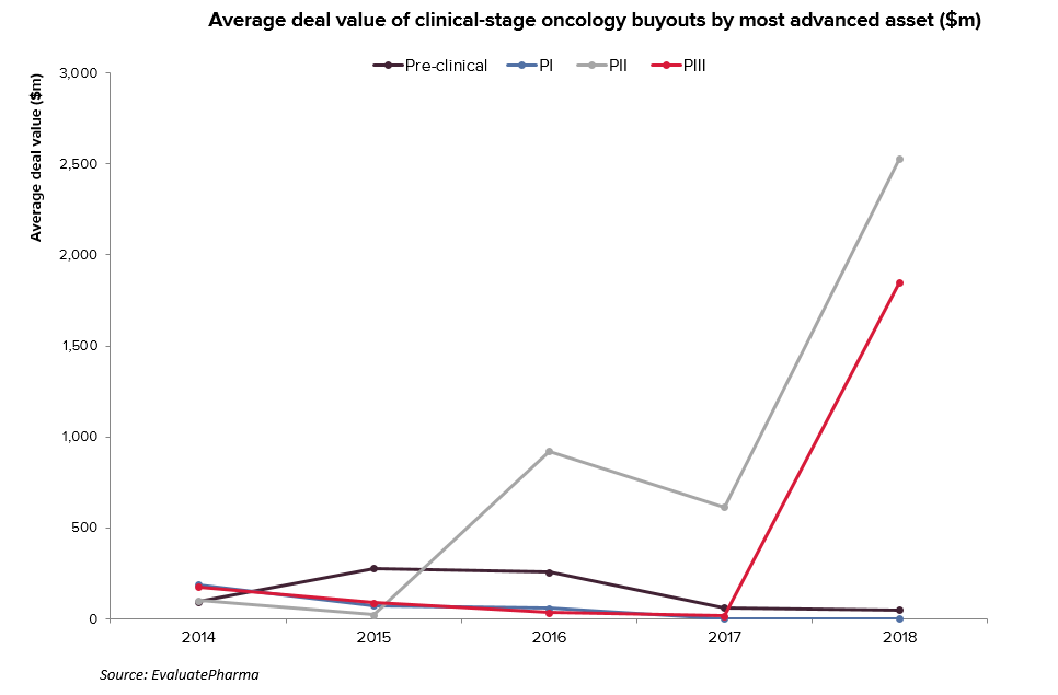 Average deal value of clinical-stage oncology buyouts by most advanced asset