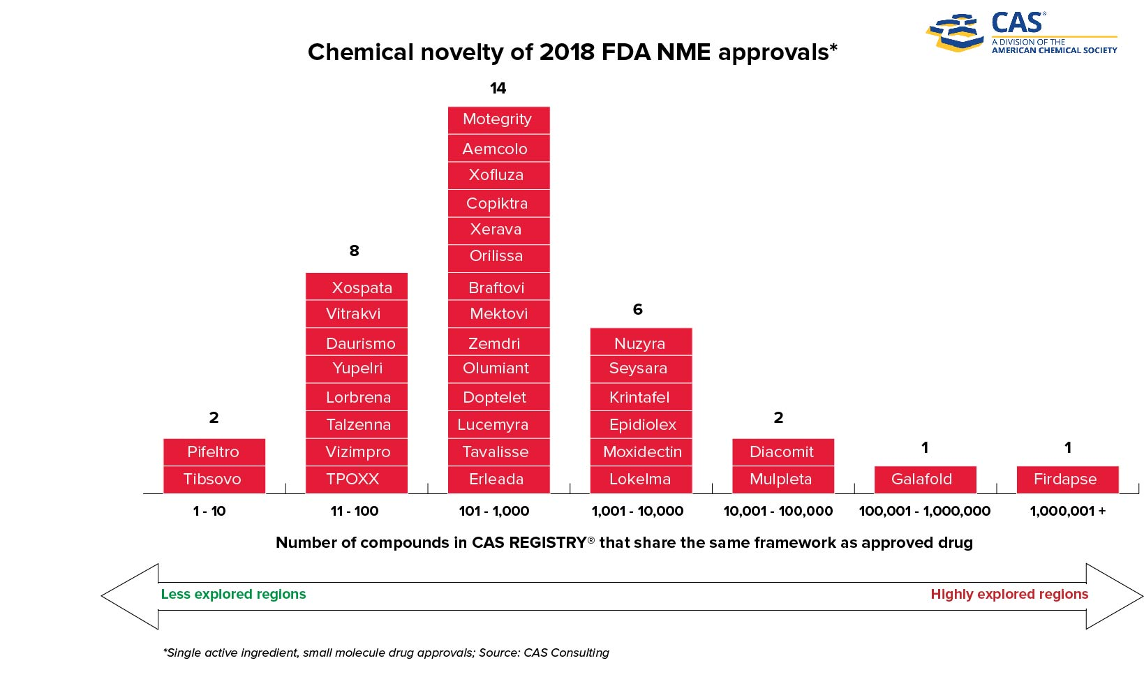 Chemical novelty of 2018 FDA approvals