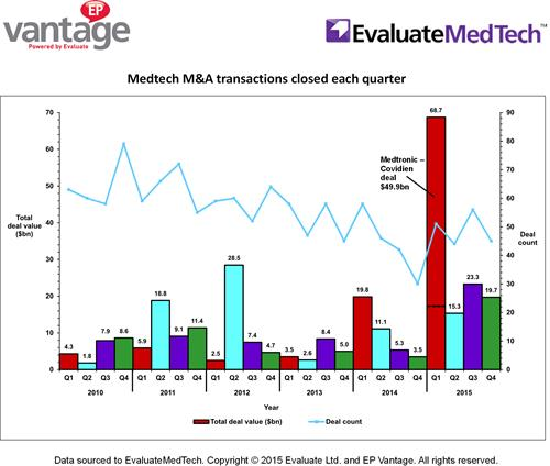 All-time high for medtech M&A | Evaluate