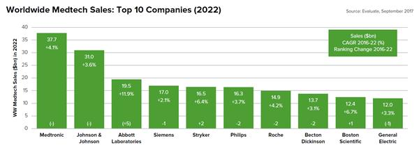 Top 20 Medtechs Jockey For Position But Their Overall Share Will