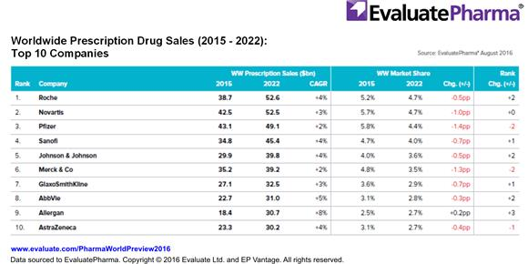 Roche to topple Novartis as industry's biggest seller | Evaluate