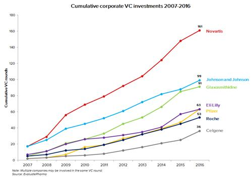 The rise and rise of the corporate venture arms | Evaluate