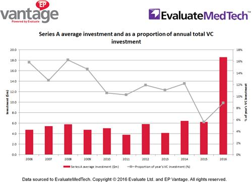 More medtech venture cash goes into series A rounds | Evaluate