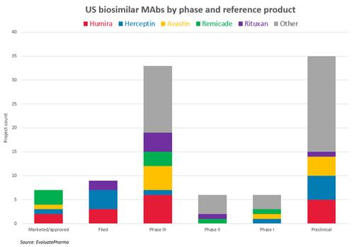 Forecasts tell a tale of two continents for biosimilars | Evaluate