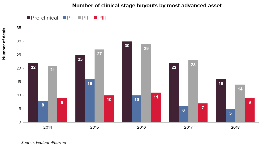 Clinical stage buyouts by phase
