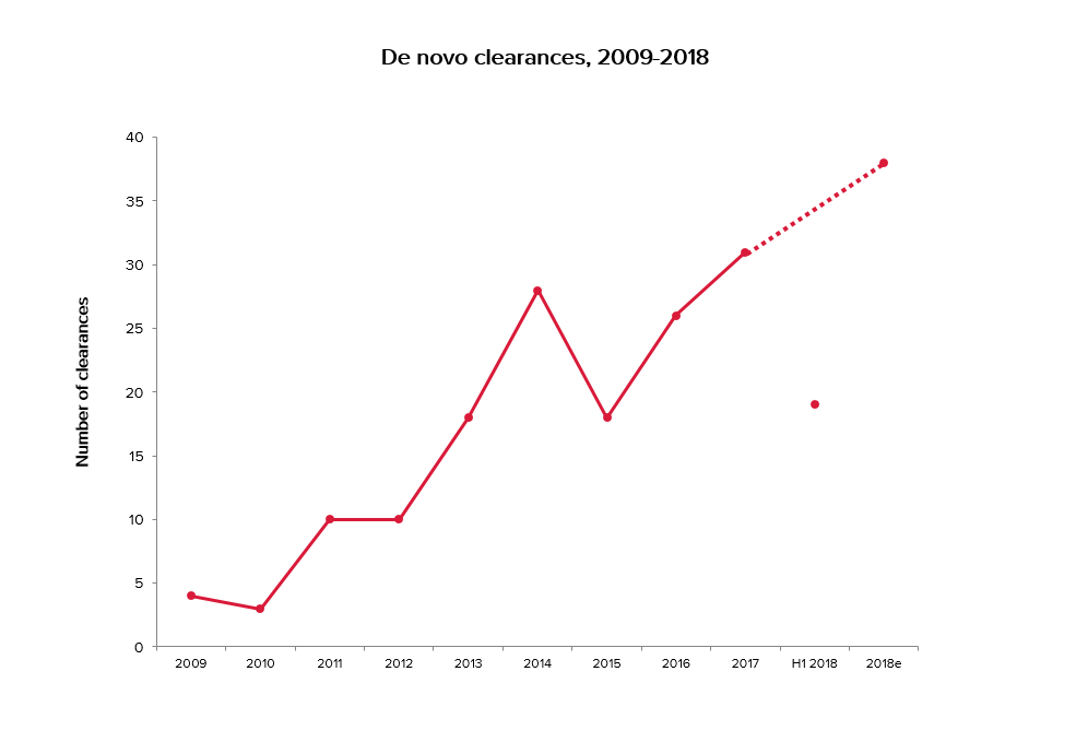 Graph showing de novo clearances, 2009 - 2018