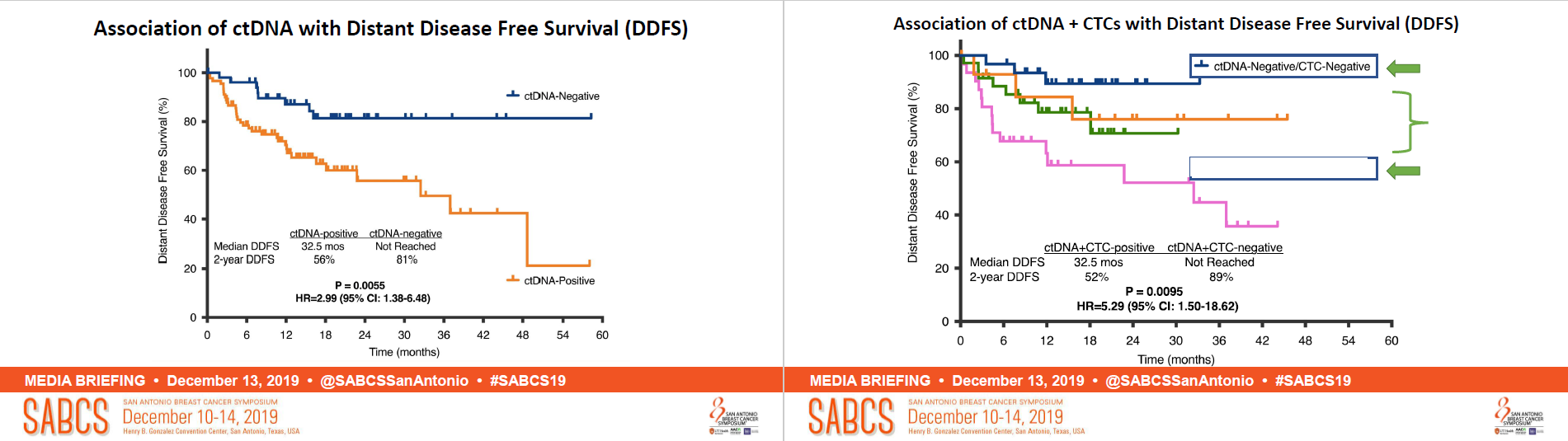 Survival curves for detection of tumour markers with FoundationOne Liquid