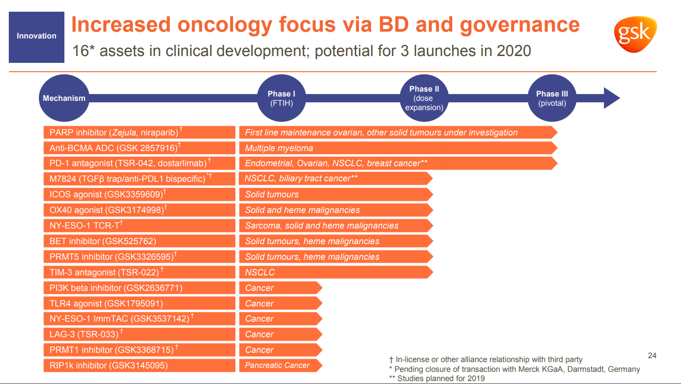 Glaxo adds flesh to its oncology ambitions | Evaluate