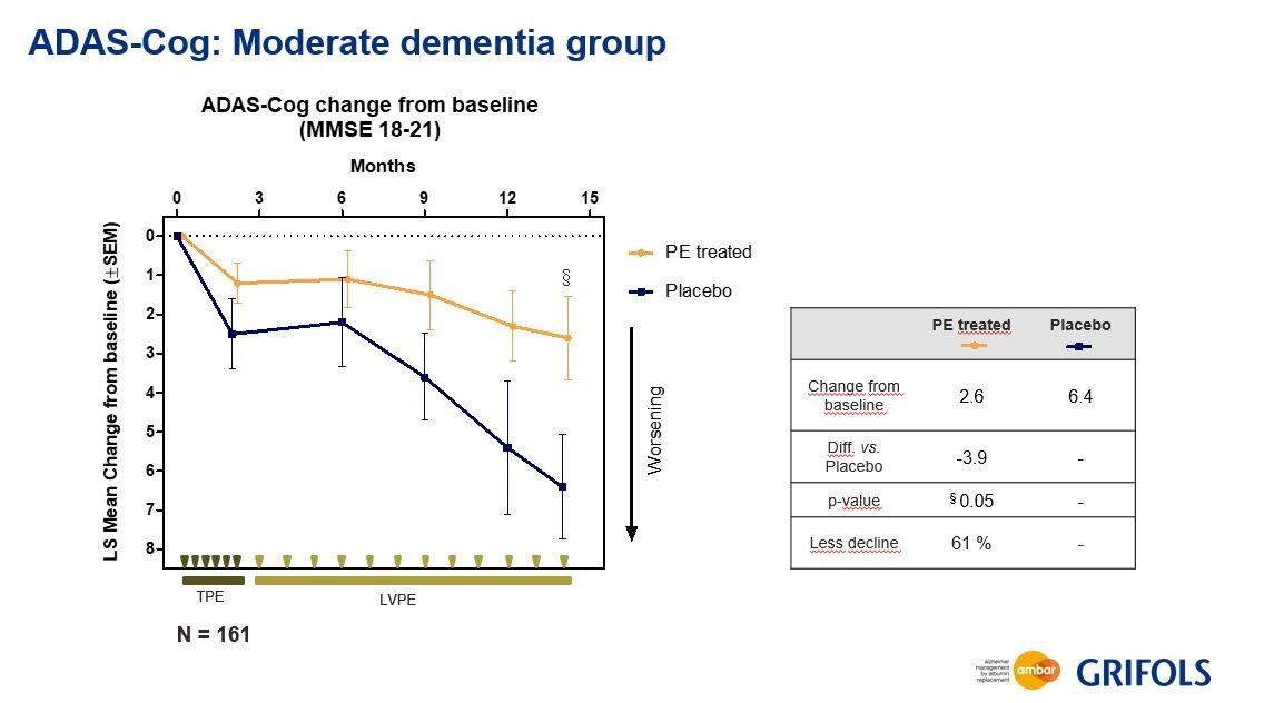 Data from the moderate patients in the Ambar trial