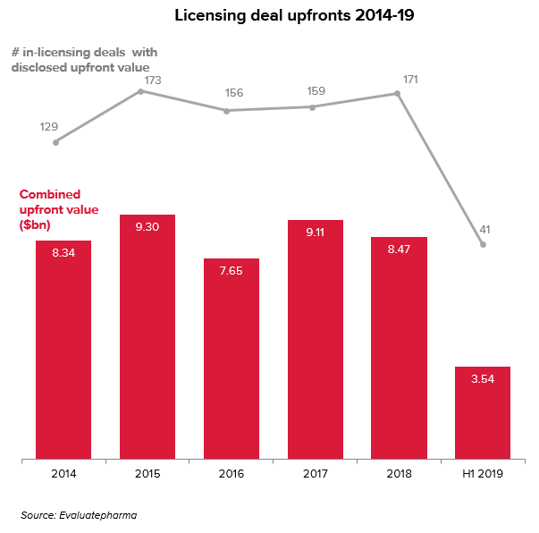 Licensing deal upfronts by year