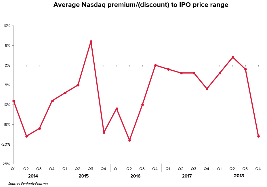 Discounts/premiums to biotech IPO float prices