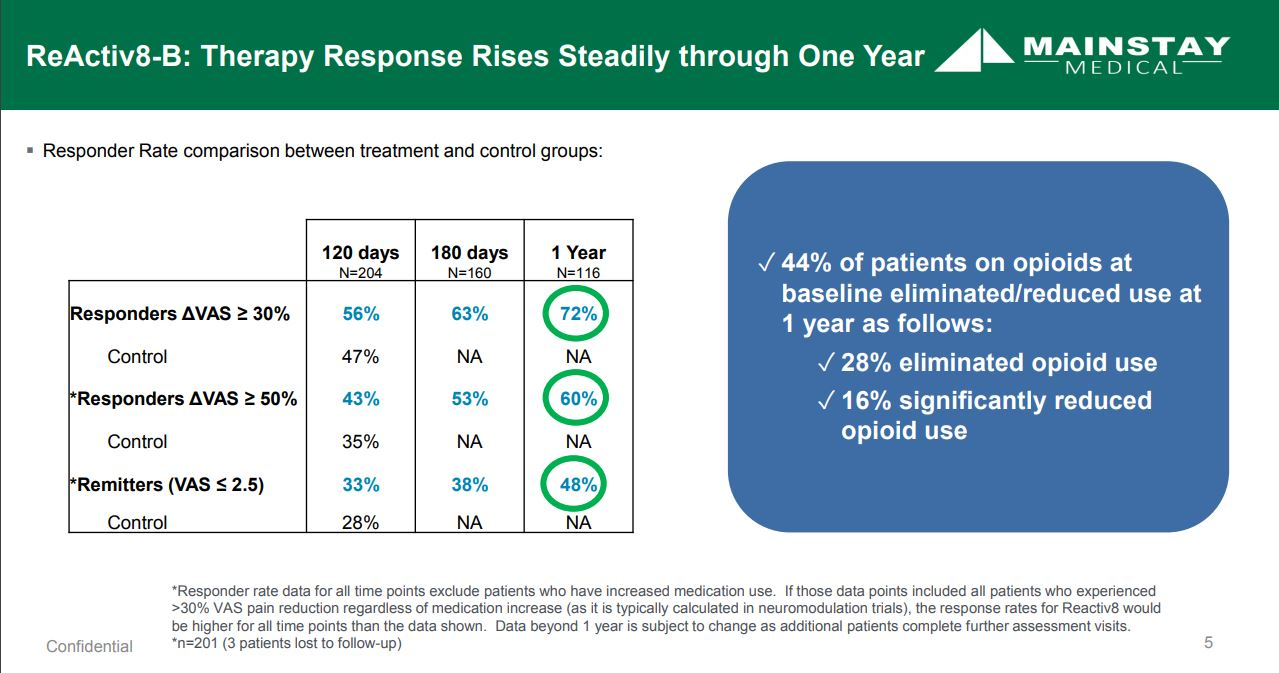 Slide showing long-term responses with Mainstay Medical's Reactiv8