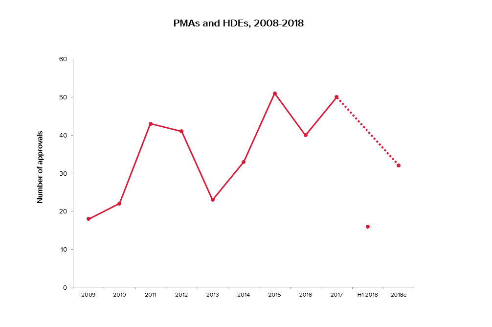 Graph showing PMAs and HDEs 2009 - H12018