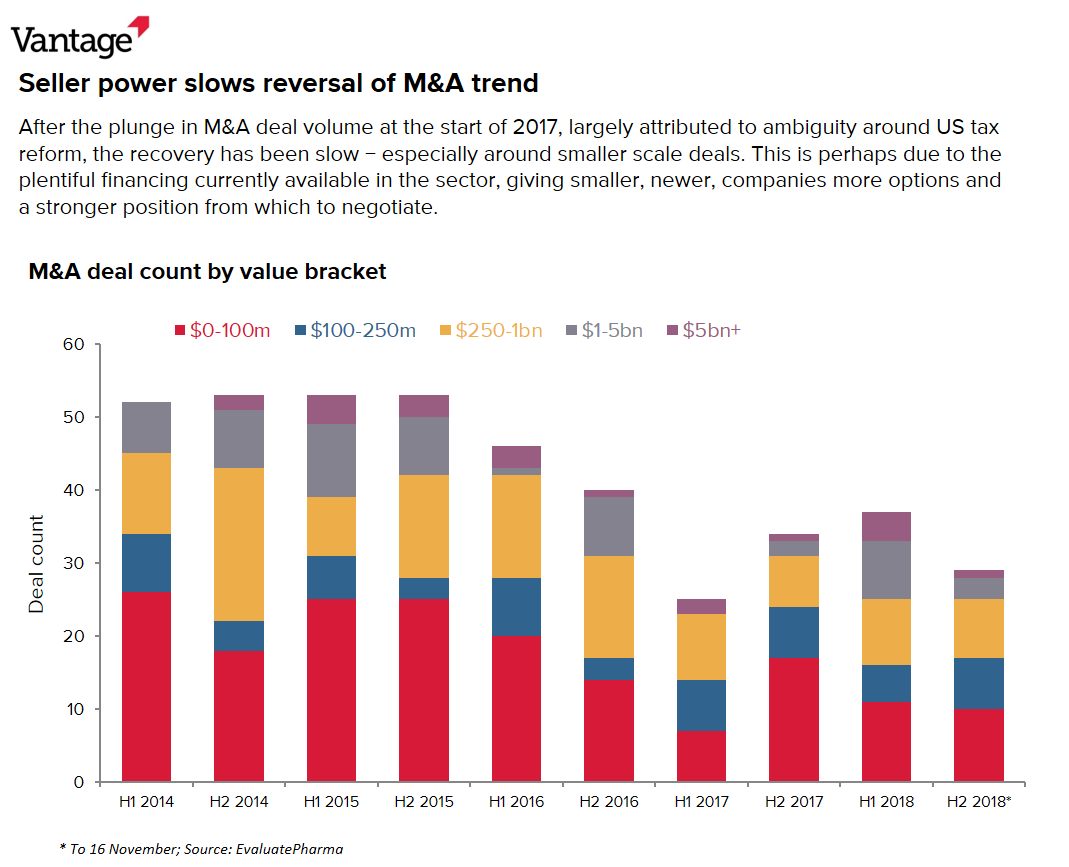 Seller power slows reversal of M&A trend