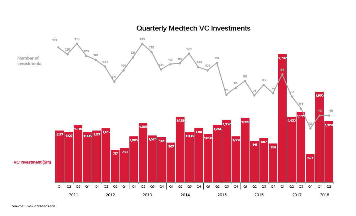 Quarterly medtech VC investments