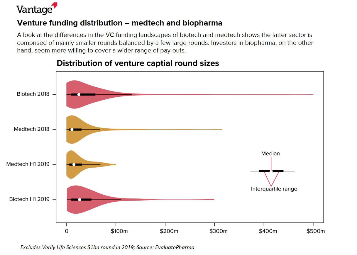 Venture funding distribution – medtech and biopharma | Evaluate