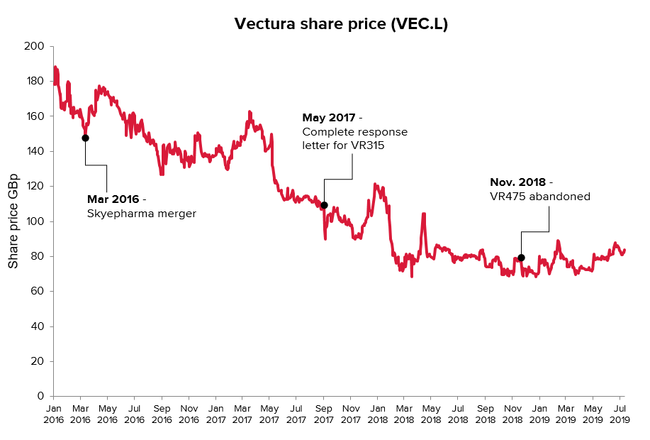 Vecture share price