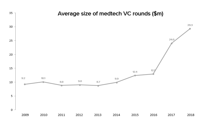 Average size of medtech VC rounds