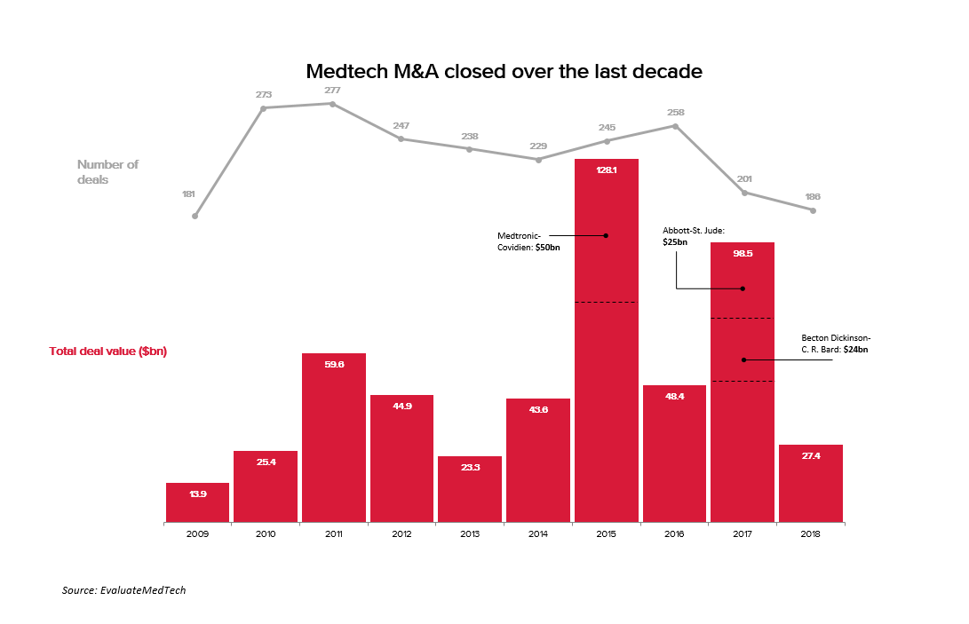 Medtech M&A closed over the last decade
