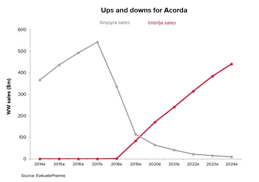 No margin left for error at Acorda | Evaluate