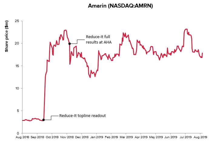 Amarin's Vascepa delay looks fishy to investors | Evaluate
