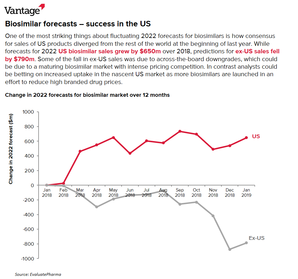 Changes in US and ex-US biosimilar sales forecasts