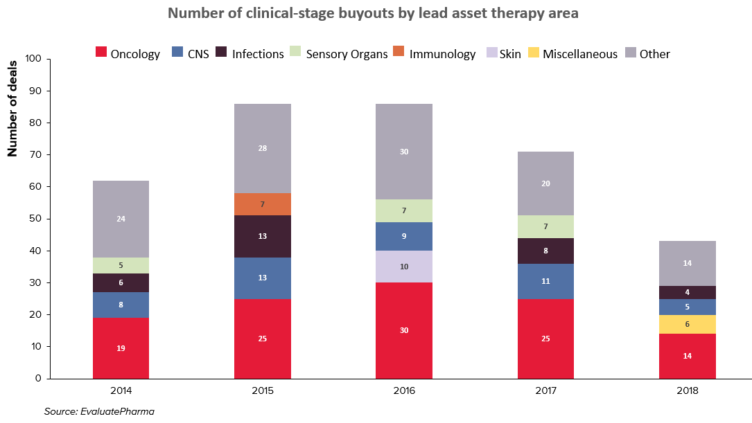 Number of clinical-stage buyouts by lead asset therapy area