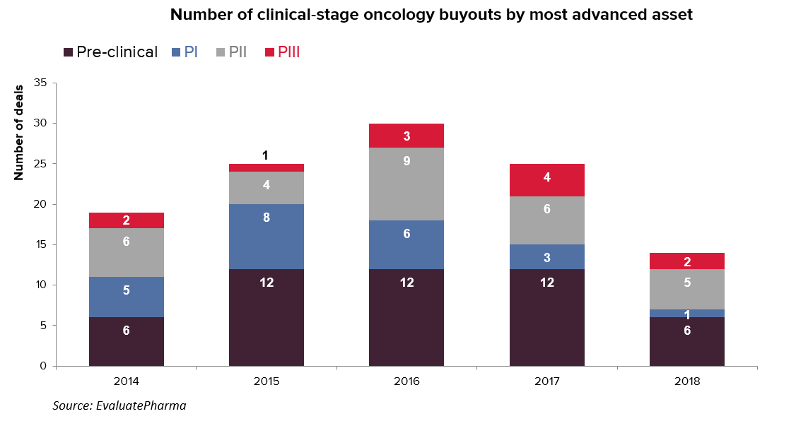 Clinical stage oncology buyouts by phase