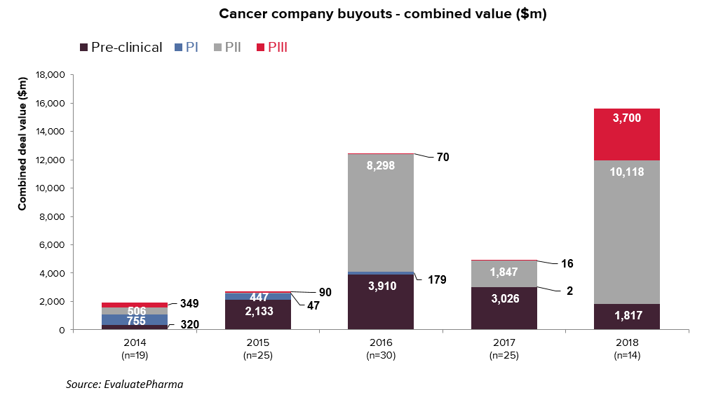 Cancer company buyouts - combined value ($m)