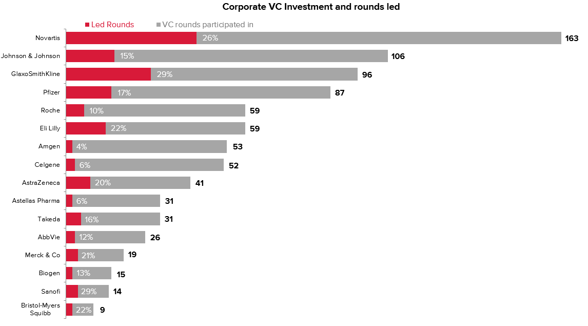 Corporate VC rounds led and total rounds