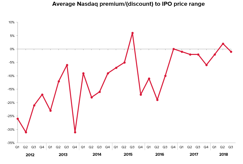 IPO average discount/premiums