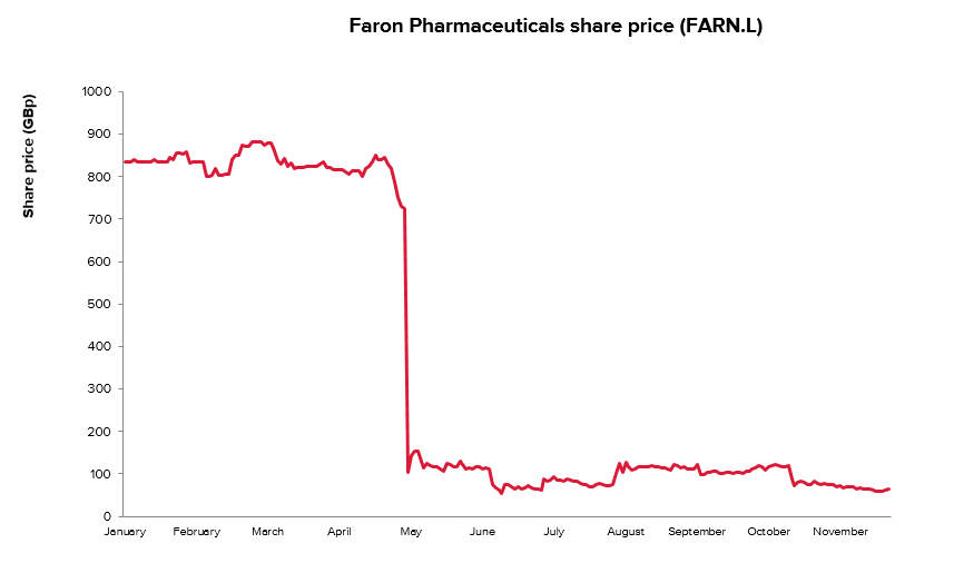 Faron share price chart