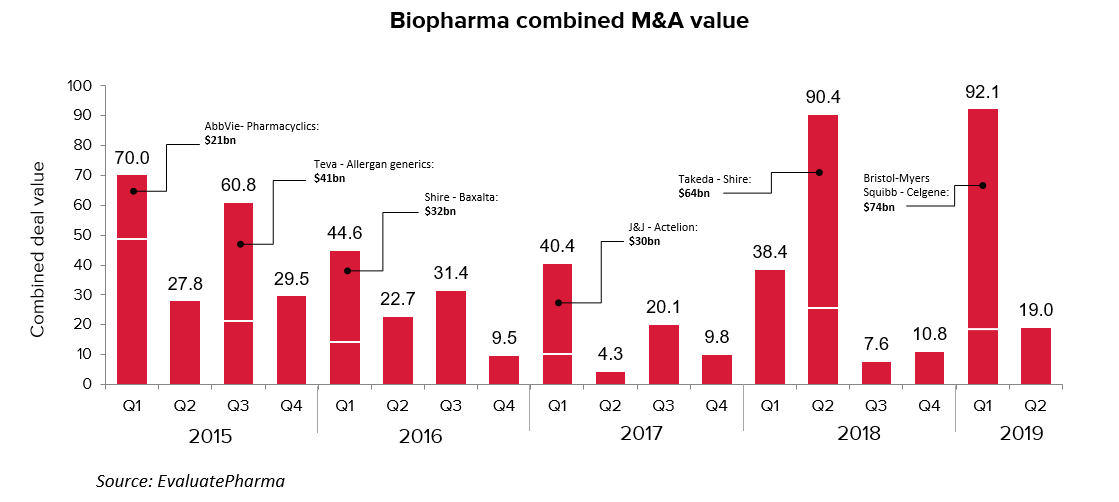 5yr M&A combined value (H1 2019 )