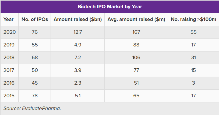 Biotech IPO Market by Year