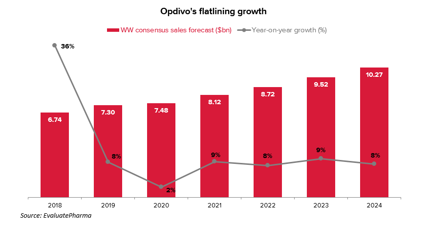 Opdivo growth chart