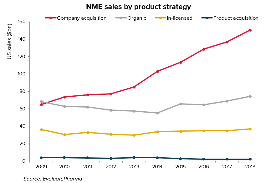 US sales by strategy