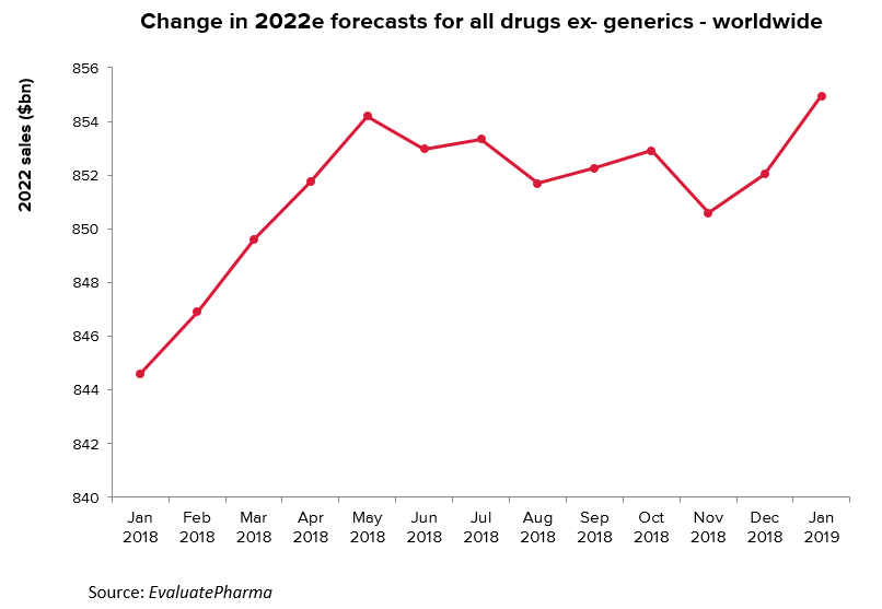 Change in 2022e forecasts worldwide over 2018